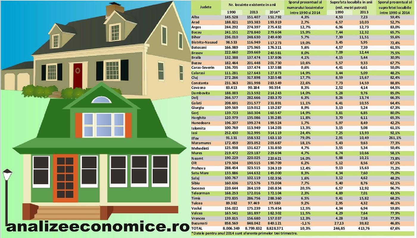 Topul județelor după sporul locuințelor între 1990 și 2014