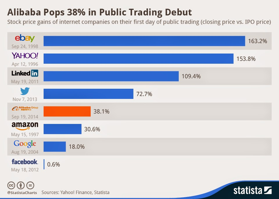 Post IPO trading
