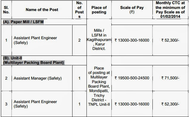 TNPL Recruitment 2014,TNPL Application Form,TNPL Printing Technology Jobs, govt jobs 2014 in tnpl,tnpl jobs 2014,