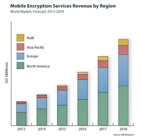 Projections de dépenses en matière de sécurité pour les mobiles