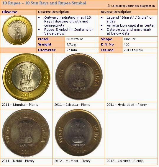 Definitive Coins - Ten Rupees - New Rupee Symbol