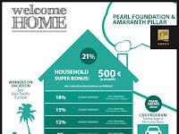 Program Tunjangan Rumah dan Double Bonus FM Group Indonesia
