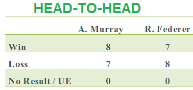 Roger Federer Vs Andy Murray head-to-head comparison live scores wimbledon finals 2012 latest news wiki