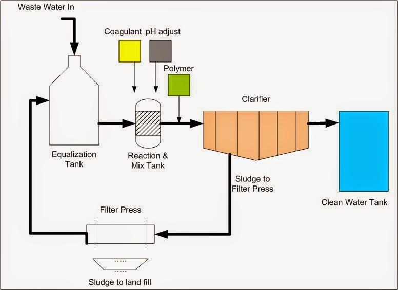 Freedom and justice teknik pengolahan air limbah gambar 1 proses aliran khas dari sistem flotasi terus menerus ccuart Gallery