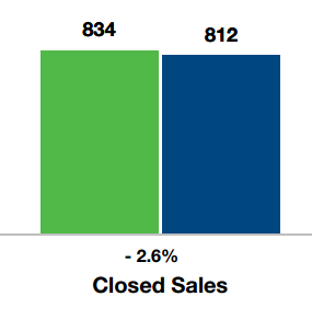 Closed Sales Price For Johnson County, Kansas by Keller Williams Realty