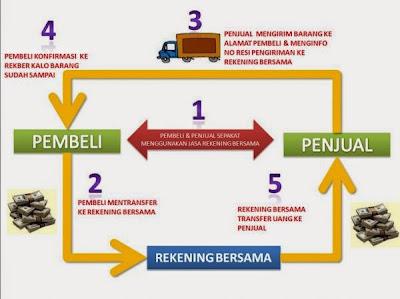 Transfer dengan Jasa Rekber untuk Bisnis Rumahan