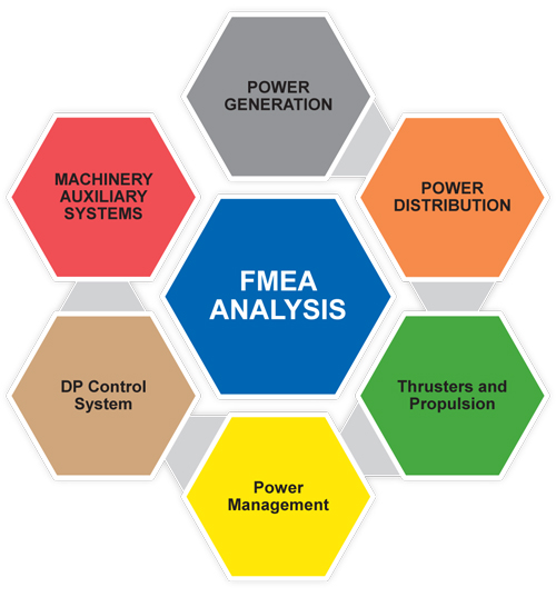 fmea Fmea - failure mode and effects analysis fmea is a bottom-up technique used to identify, prioritize, and eliminate potential failures from the system, design or process before they reach the customer.
