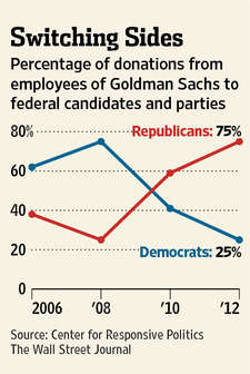 Goldman Sachs Switches To Republicans - chart