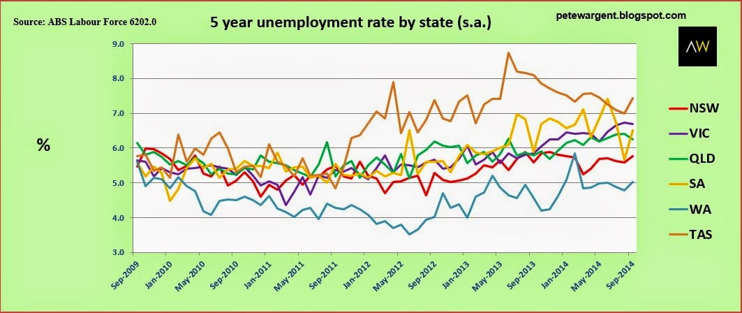 5 year unemployment rate by state