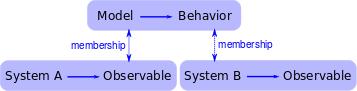 Self-organized criticality and holistic models