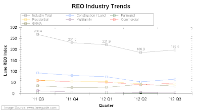 Lane REO Index upticks to 198.5 in 3Q