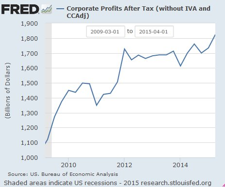 Corporate profits since Great Recession