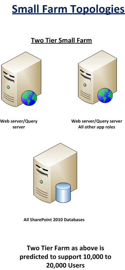Sharepoint essentials handbook recommended server for Architecture 1 tiers
