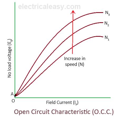 Characteristics Of DC Generators Electricaleasycom - Circuit diagram dc generator