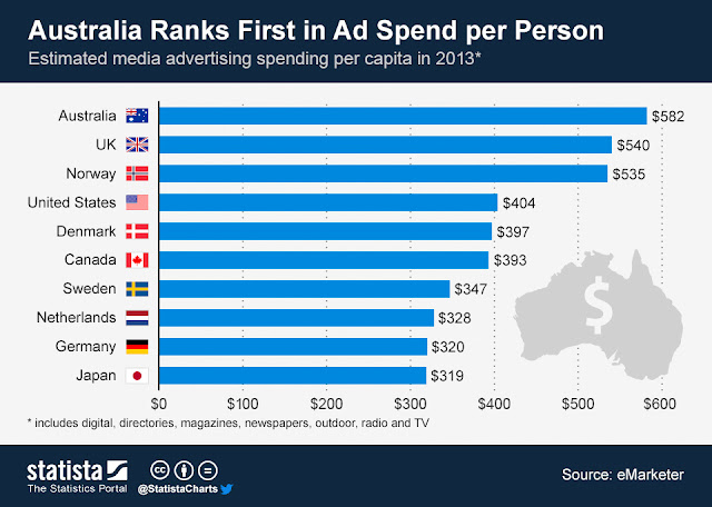 """media advertising  spends per capita : Aussies and English tops"""