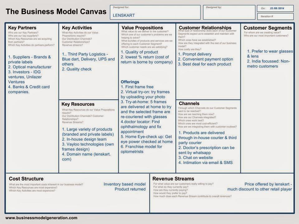 Financial Premises: Lenskart -- An Eye for an eye [Business Model]