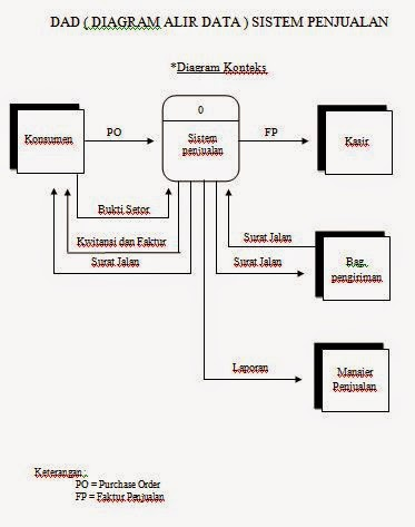 Kampung it diagram alir data dad sistem penjualan diagram alir data dad sistem penjualan gambar diagram konteks contoh gambar diagram nol ccuart Images