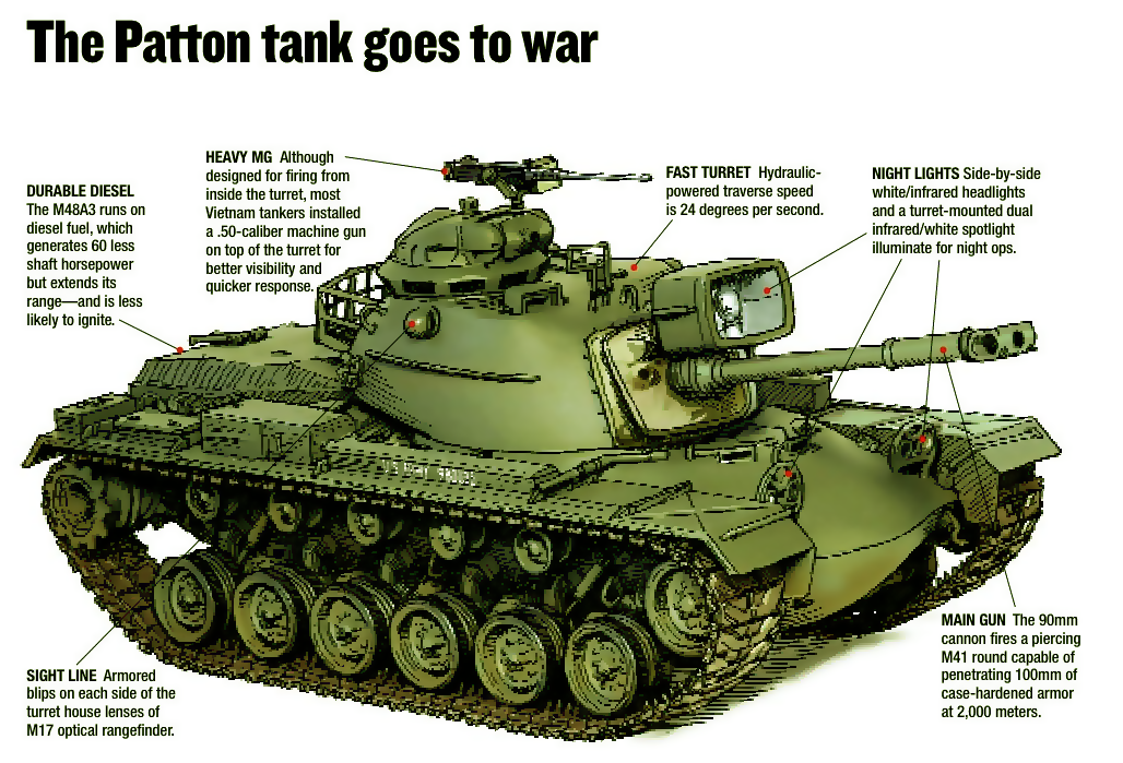 M48A3 Features