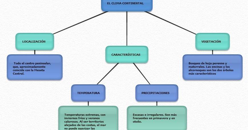 Conocimiento del medio 5 ceip san antonio clima for Clima mediterraneo de interior