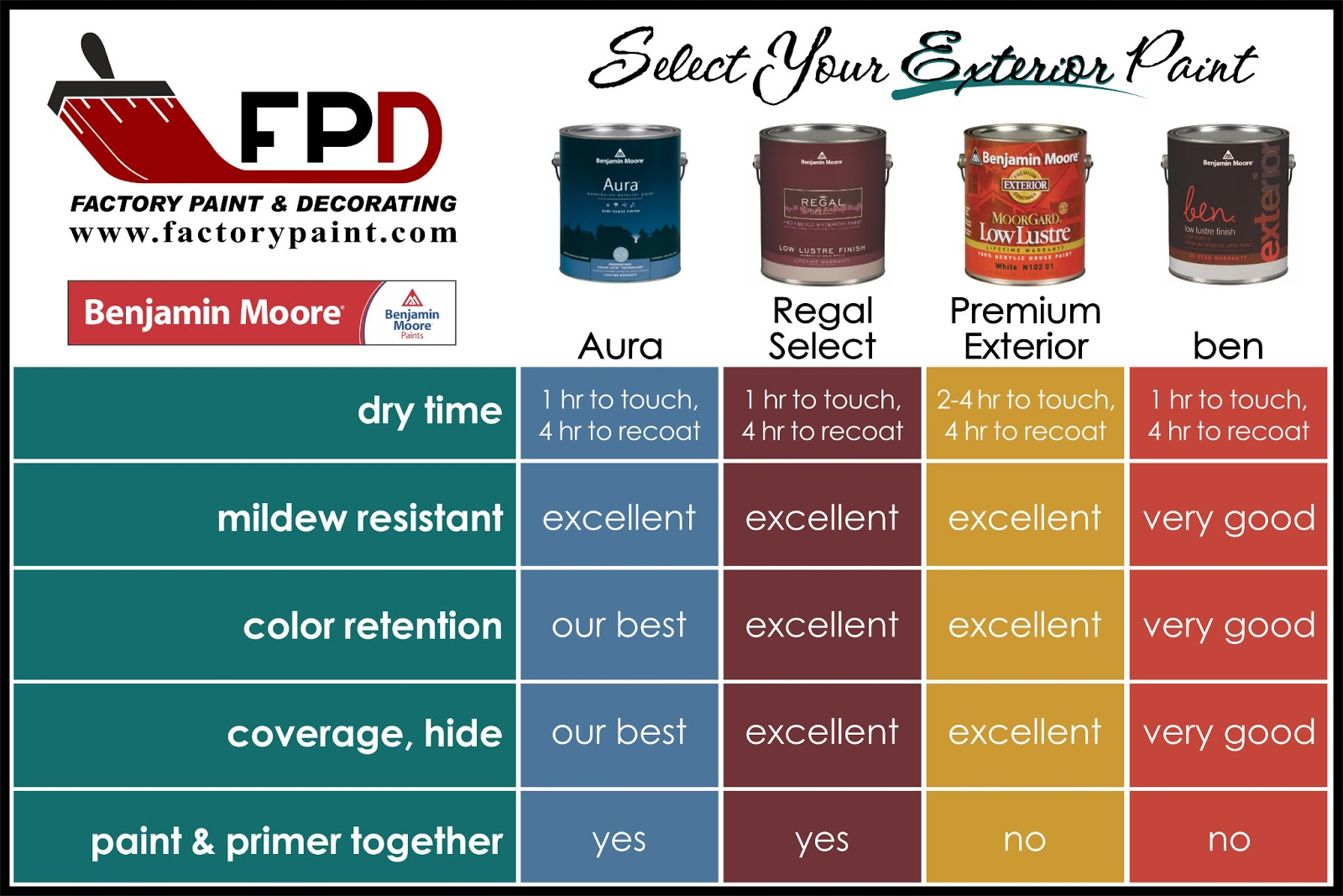 Factory Paint Decorating Exterior Prep And Painting Tips