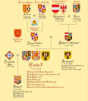 Árbol genealógico de Carlos I