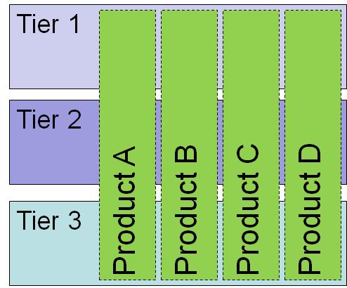 אסטרטגית מוצר מבוססת יעילות קוד