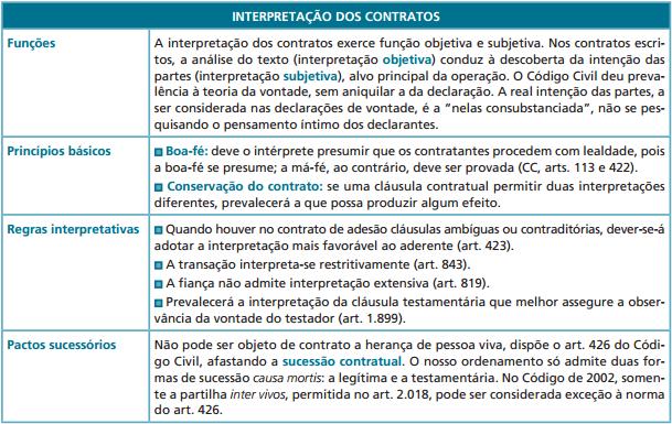 resumo regras interpretação contratos código civil