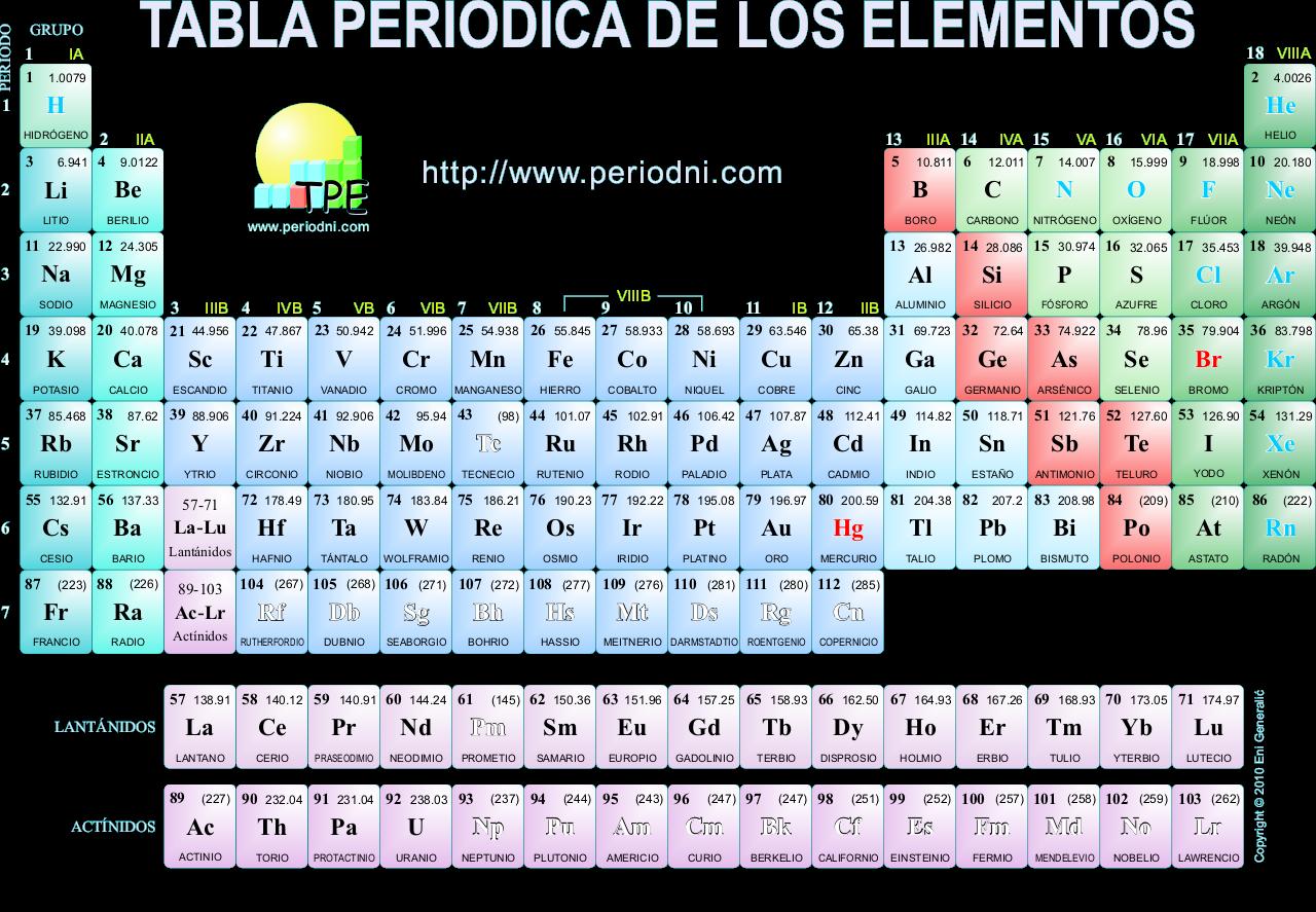 Tabla periodica tabla peridica la tabla peridica de los elementos clasifica organiza y distribuye los distintos elementos qumicos conforme a sus propiedades y caractersticas urtaz Gallery