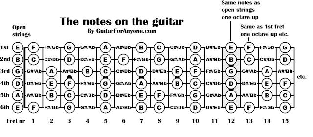 Catatan kunci gitar di tiap senar dan freet