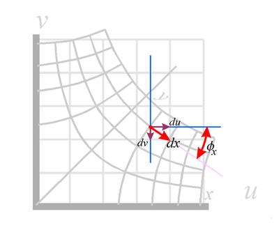 dx plotted on warped coordinates