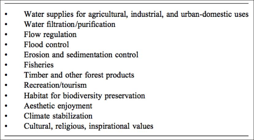 Full Spectrum Biology: Watersheds: Preservation of Ecosystem ...