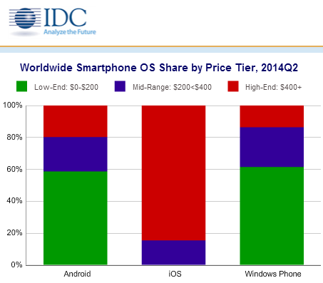 IDC - Smartphone Segmentation by Price