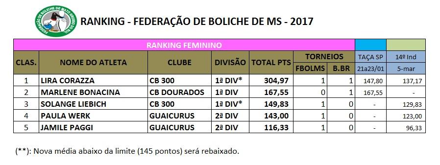 Ranking Estadual Feminino/MARÇO 2017