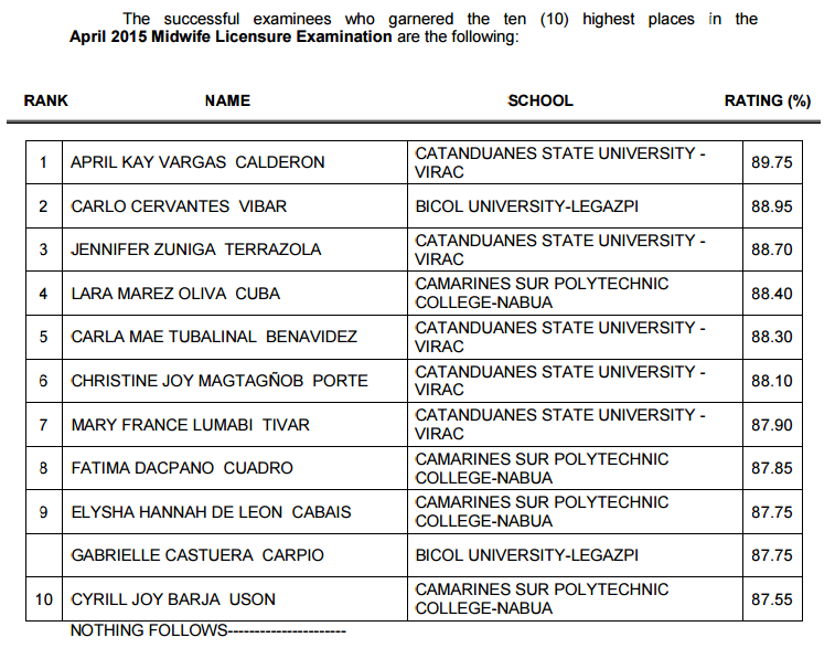 Top 10 List of Passers: CSPC grad tops April 2015 Midwife board exam