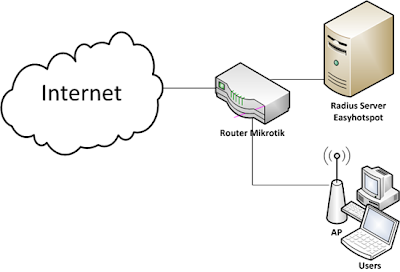 router mikrotik and radius server easyhotspot