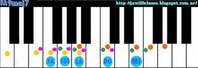 acordes de piano organo o teclado con séptima mayor y novena maj9 9maj7