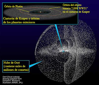 Estructura y situación de la nube de Oort
