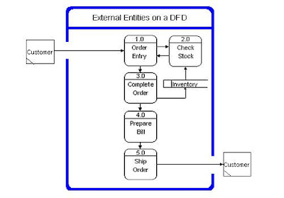 DFD Diagram for Inventory Management System