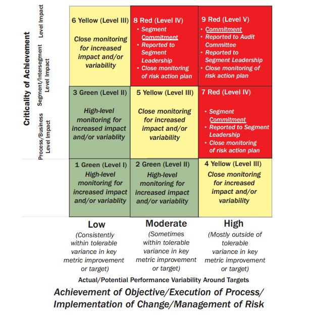risk management tools for project management pdf