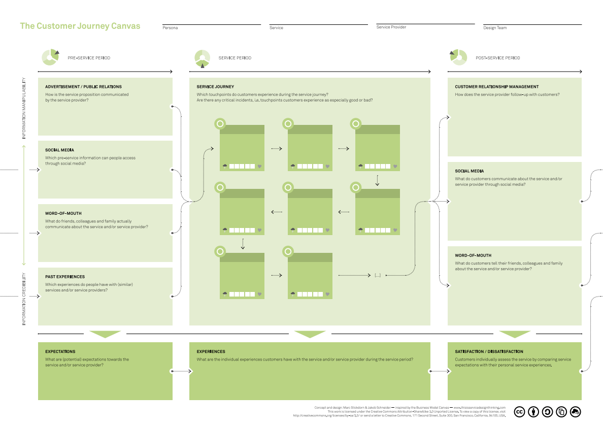 this is service design thinking s customer journey canvas visual