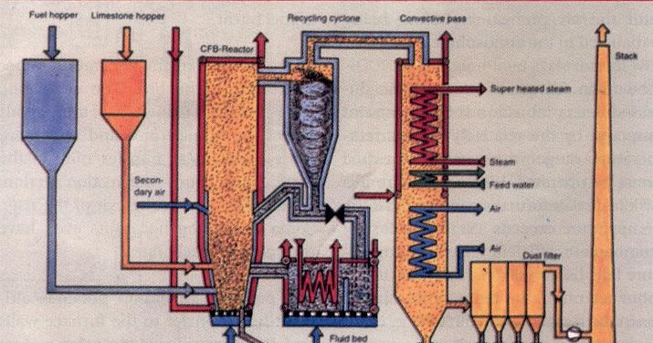Technical Consultant: Solution in a optimized way: CFBC Boiler