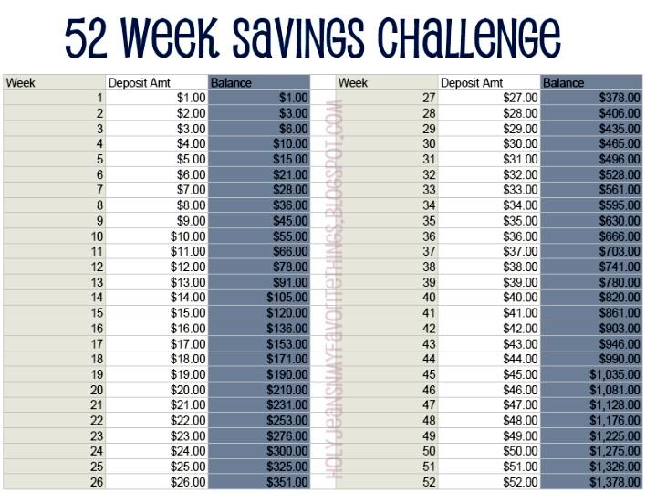 52 Week Savings Challenge Week #3 (with printables) - Holyjeans & My ...