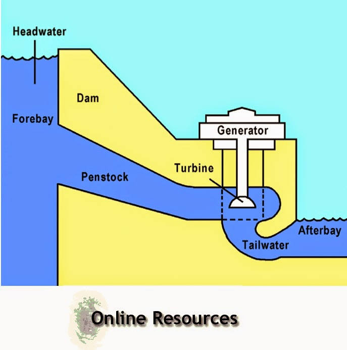 Small Hydropower Plants – Useful Resources (Files & Links)