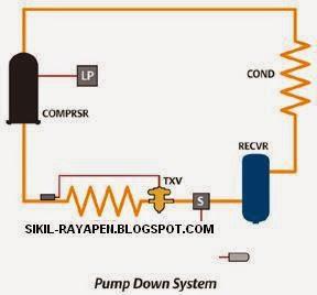 cara mudah pump down