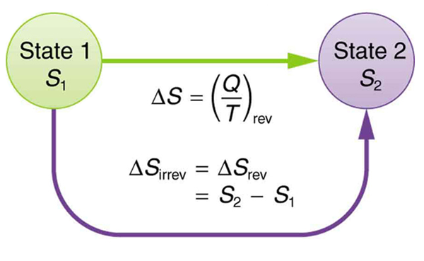 Change in entropy for an reversible and irreversible cycle by second law of thermodynamics