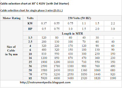 three_phase_cable_selection_table_full_load_current_horsepower_kilowatt