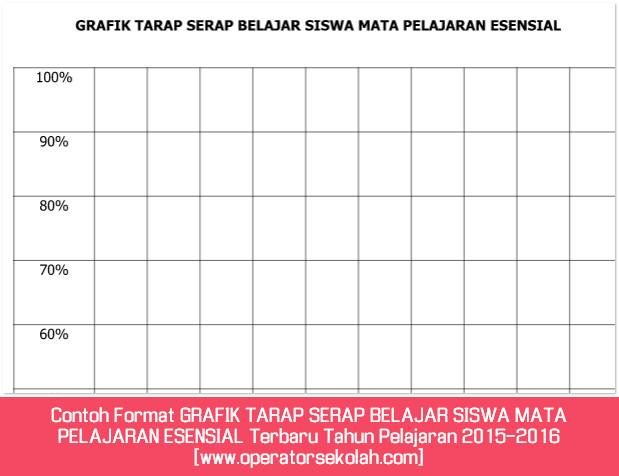 Contoh Format GRAFIK TARAP SERAP BELAJAR SISWA MATA PELAJARAN ESENSIAL Terbaru Tahun Pelajaran 2015-2016 [www.operatorsekolah.com]