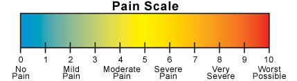 Pain rating scale 1 10 http livingwithra nan blogspot com 2011 07