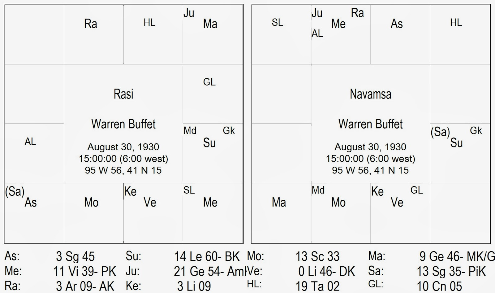 Hora sarvam warren buffets horoscope some observations his chart prepared as per the birth details given on the astro data bank site is given adjacentlye chart shows placement of ninth lord of fortune in the nvjuhfo Gallery