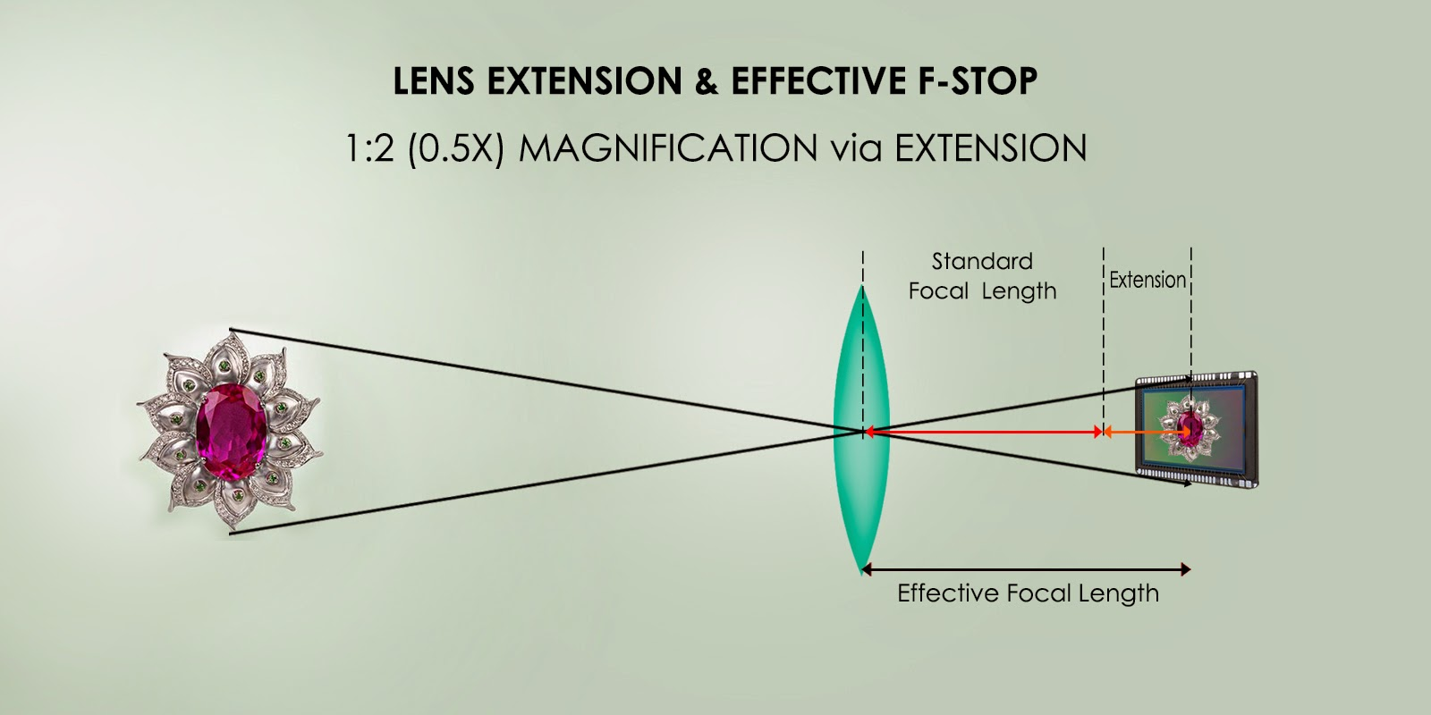 macro photography lens extension and effective f stop